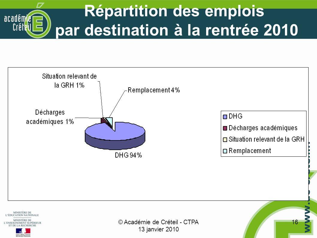 © Académie de Créteil - CTPA 13 janvier 2010 16 Répartition des emplois par destination à la rentrée 2010