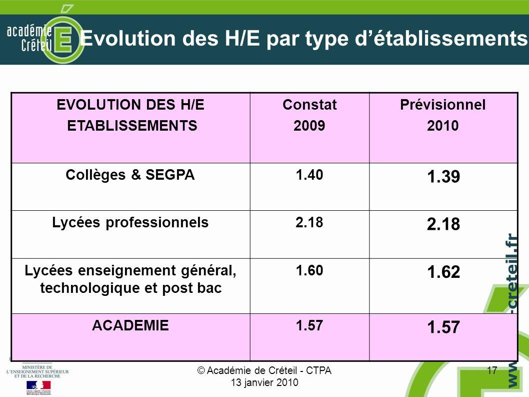 © Académie de Créteil - CTPA 13 janvier 2010 17 Evolution des H/E par type détablissements EVOLUTION DES H/E ETABLISSEMENTS Constat 2009 Prévisionnel 2010 Collèges & SEGPA1.40 1.39 Lycées professionnels2.18 Lycées enseignement général, technologique et post bac 1.60 1.62 ACADEMIE1.57
