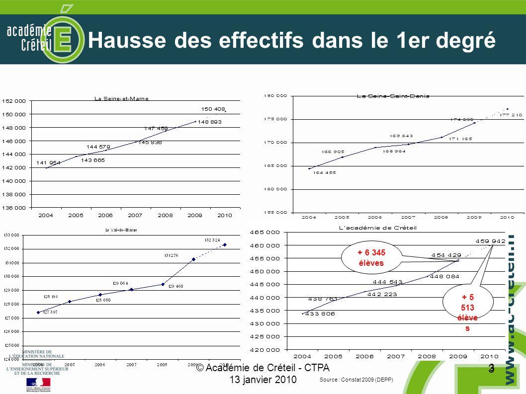 © Académie de Créteil - CTPA 13 janvier 2010 3 3 Hausse des effectifs dans le 1er degré + 5 513 élève s Source : Constat 2009 (DEPP) + 6 345 élèves
