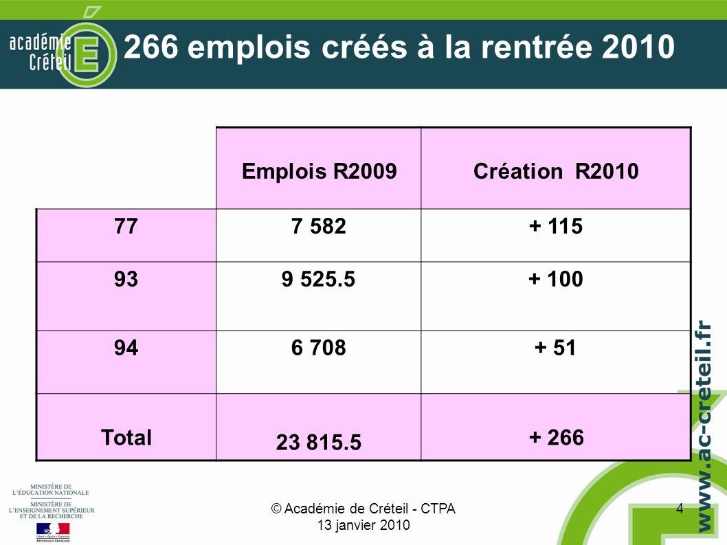 © Académie de Créteil - CTPA 13 janvier 2010 4 266 emplois créés à la rentrée 2010 Emplois R2009Création R2010 777 582+ 115 939 525.5+ 100 946 708+ 51 Total 23 815.5 + 266