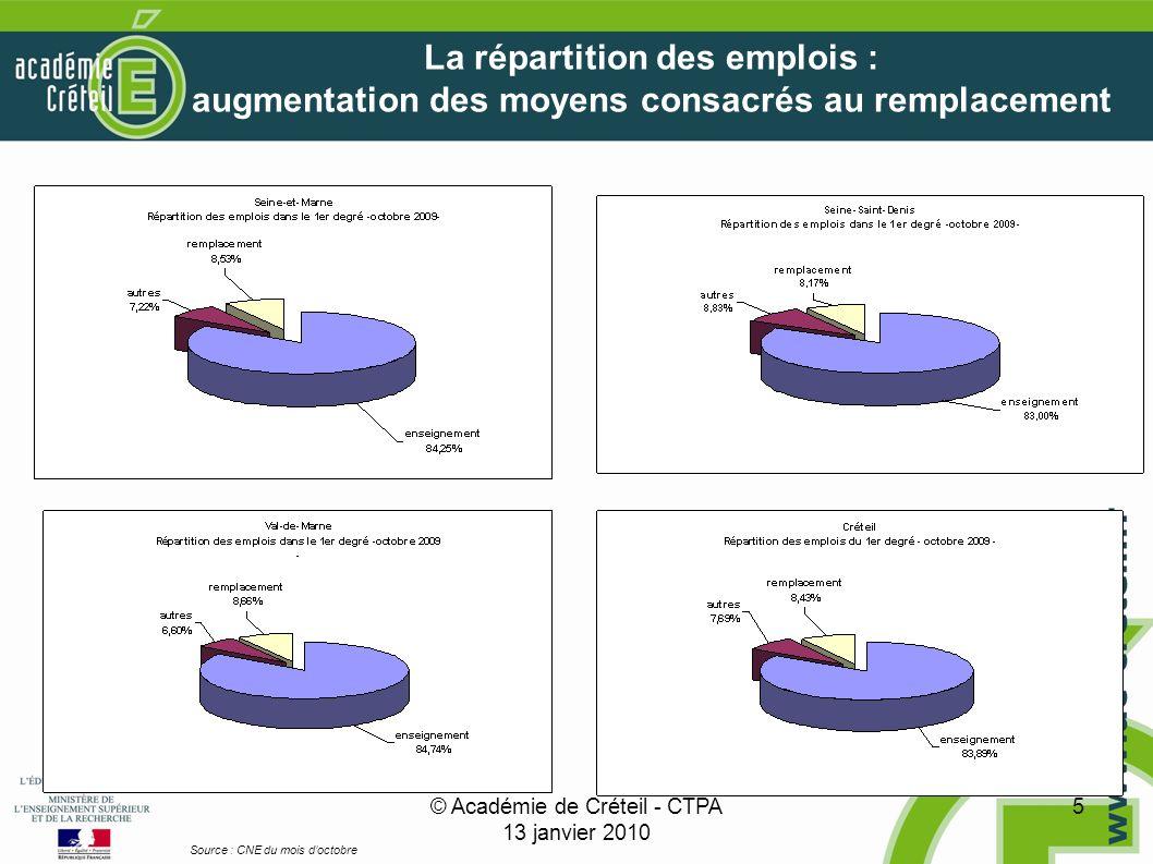 © Académie de Créteil - CTPA 13 janvier 2010 5 La répartition des emplois : augmentation des moyens consacrés au remplacement Source : CNE du mois doctobre