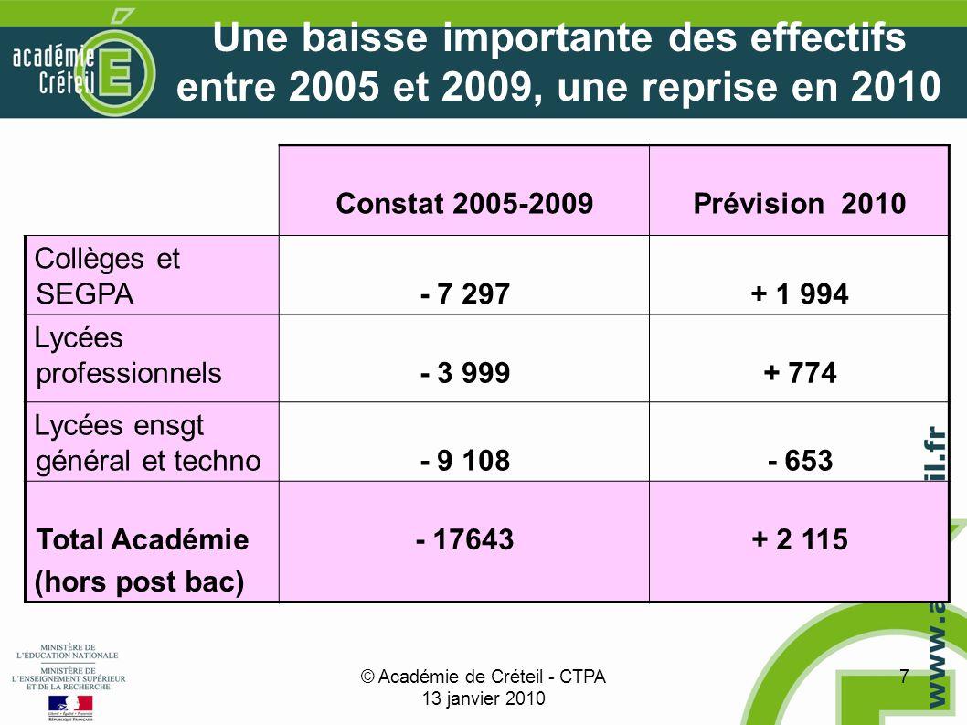 © Académie de Créteil - CTPA 13 janvier 2010 7 Une baisse importante des effectifs entre 2005 et 2009, une reprise en 2010 Constat 2005-2009Prévision 2010 Collèges et SEGPA- 7 297+ 1 994 Lycées professionnels- 3 999+ 774 Lycées ensgt général et techno- 9 108- 653 Total Académie (hors post bac) - 17643+ 2 115