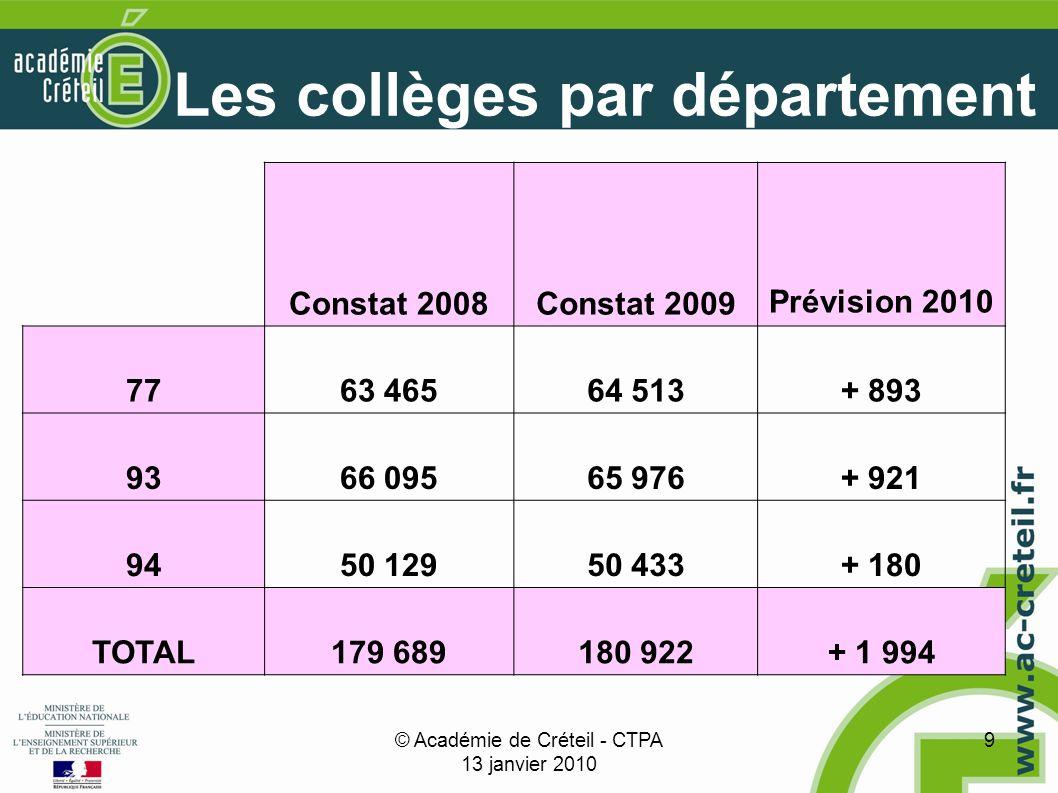 © Académie de Créteil - CTPA 13 janvier 2010 9 Les collèges par département Constat 2008Constat 2009 Prévision 2010 7763 46564 513+ 893 9366 09565 976+ 921 9450 12950 433+ 180 TOTAL179 689180 922+ 1 994
