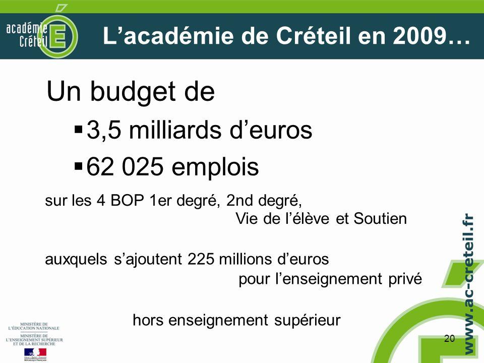 20 Lacadémie de Créteil en 2009… Un budget de 3,5 milliards deuros 62 025 emplois sur les 4 BOP 1er degré, 2nd degré, Vie de lélève et Soutien auxquels sajoutent 225 millions deuros pour lenseignement privé hors enseignement supérieur