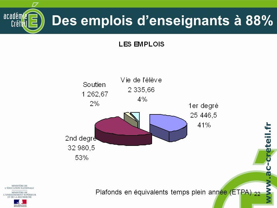 22 Des emplois denseignants à 88% Plafonds en équivalents temps plein année (ETPA)