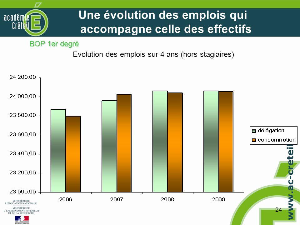 24 Une évolution des emplois qui accompagne celle des effectifs Evolution des emplois sur 4 ans (hors stagiaires) BOP 1er degré