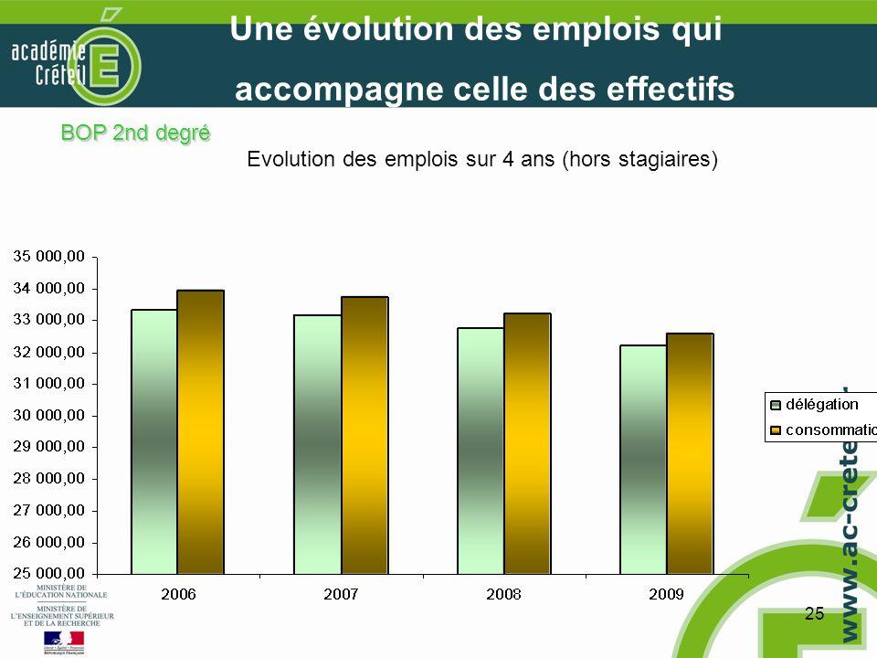25 Une évolution des emplois qui accompagne celle des effectifs Evolution des emplois sur 4 ans (hors stagiaires) BOP 2nd degré