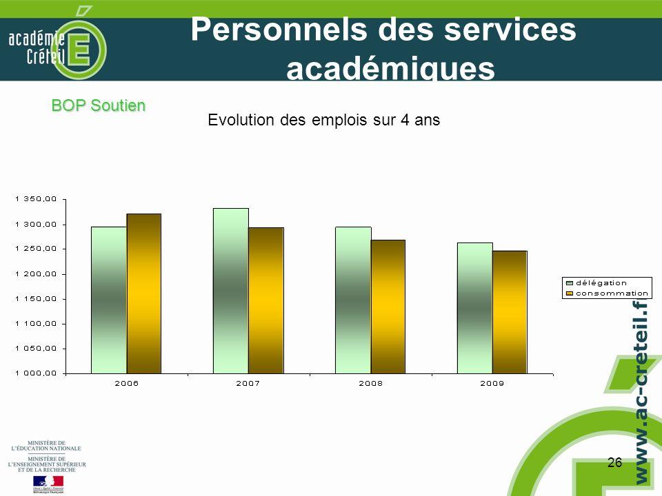 26 Personnels des services académiques Evolution des emplois sur 4 ans BOP Soutien