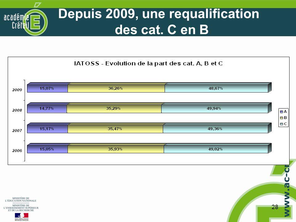 28 Depuis 2009, une requalification des cat. C en B