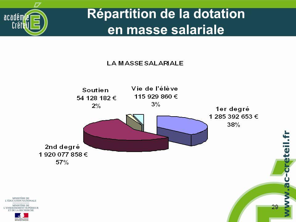 29 Répartition de la dotation en masse salariale