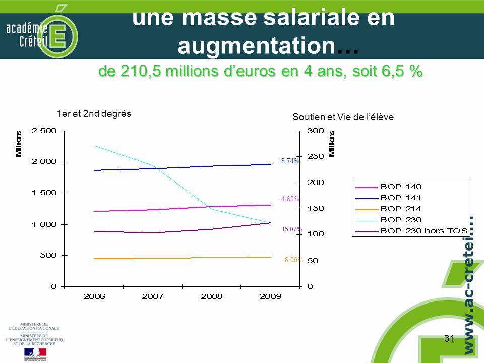 31 une masse salariale en augmentation… de 210,5 millions deuros en 4 ans, soit 6,5 % 8,74% 4,60% 15,07% 6,05% 1er et 2nd degrés Soutien et Vie de lélève