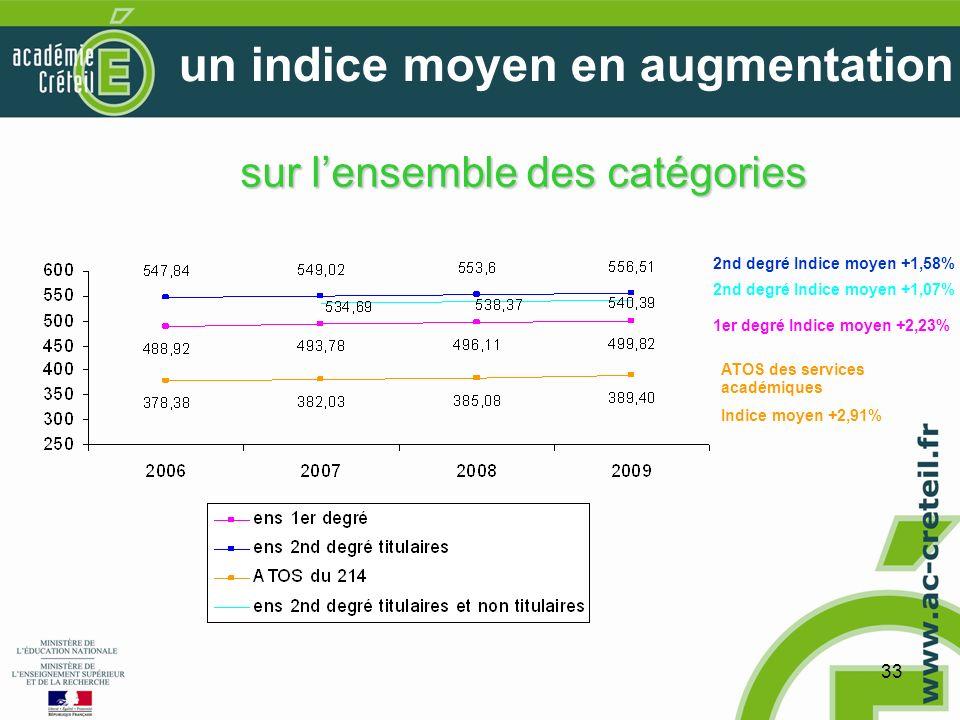 33 un indice moyen en augmentation 2nd degré Indice moyen +1,58% 1er degré Indice moyen +2,23% ATOS des services académiques Indice moyen +2,91% 2nd degré Indice moyen +1,07% sur lensemble des catégories
