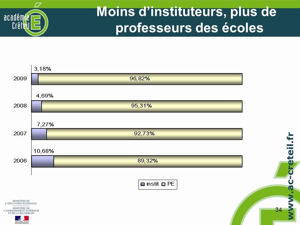 34 Moins dinstituteurs, plus de professeurs des écoles