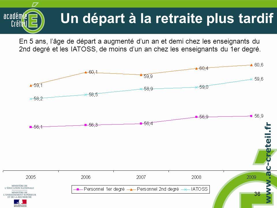 36 Un départ à la retraite plus tardif En 5 ans, lâge de départ a augmenté dun an et demi chez les enseignants du 2nd degré et les IATOSS, de moins dun an chez les enseignants du 1er degré.