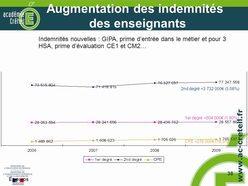 38 Augmentation des indemnités des enseignants 1er degré +504 000 (1,80%) 2nd degré +3 732 000 (5.08%) CPE +276 000 (18,5%) Indemnités nouvelles : GIPA, prime dentrée dans le métier et pour 3 HSA, prime dévaluation CE1 et CM2… En euros