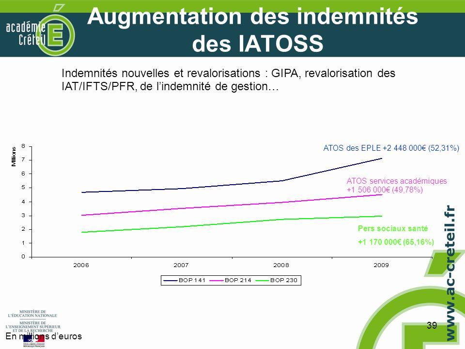 39 Augmentation des indemnités des IATOSS ATOS services académiques +1 506 000 (49,78%) ATOS des EPLE +2 448 000 (52,31%) Pers sociaux santé +1 170 000 (65,16%) Indemnités nouvelles et revalorisations : GIPA, revalorisation des IAT/IFTS/PFR, de lindemnité de gestion… En millions deuros