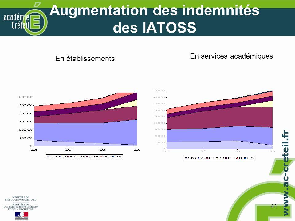 41 Augmentation des indemnités des IATOSS En établissements En services académiques
