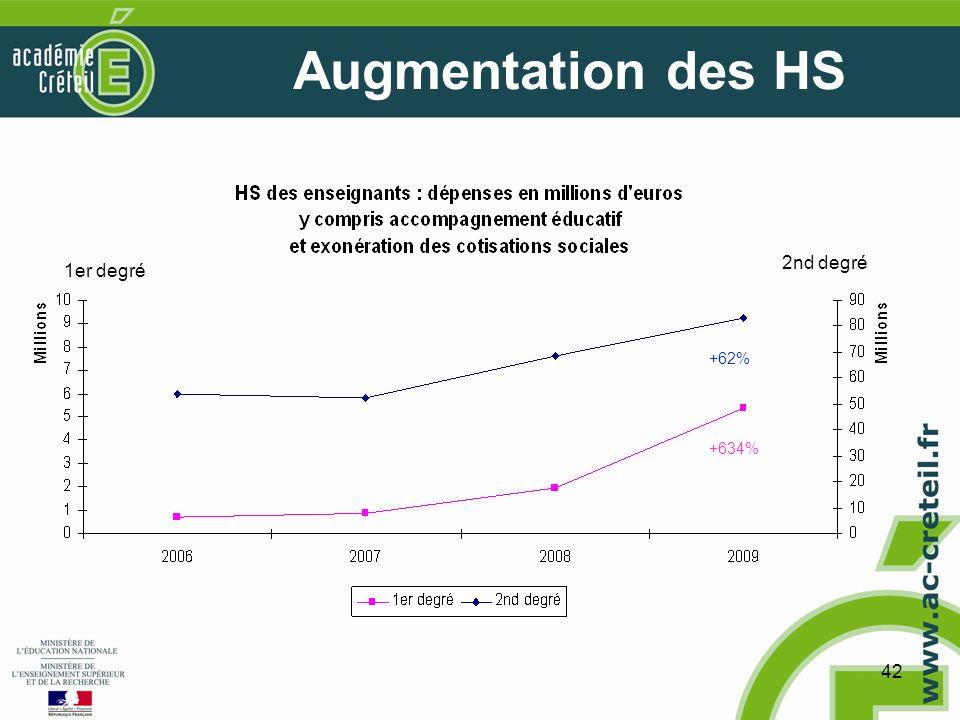 42 Augmentation des HS +62% +634% 1er degré 2nd degré
