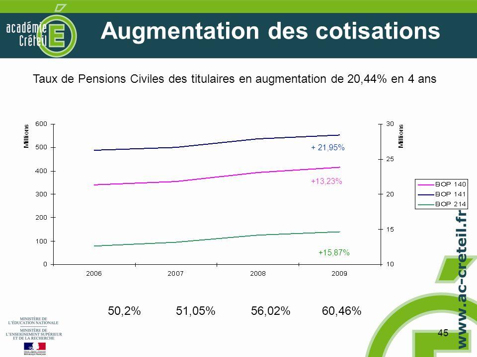 45 Augmentation des cotisations Taux de Pensions Civiles des titulaires en augmentation de 20,44% en 4 ans 50,2%51,05%56,02% + 21,95% +13,23% +15,87% 60,46%