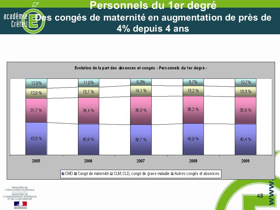48 Personnels du 1er degré Des congés de maternité en augmentation de près de 4% depuis 4 ans