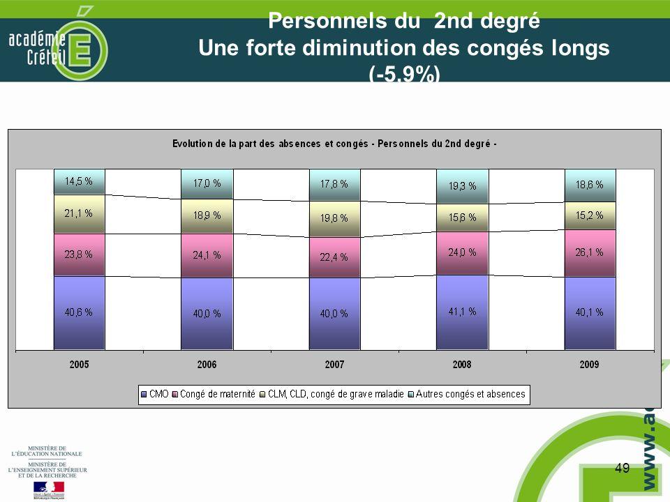 49 Personnels du 2nd degré Une forte diminution des congés longs (-5,9%)