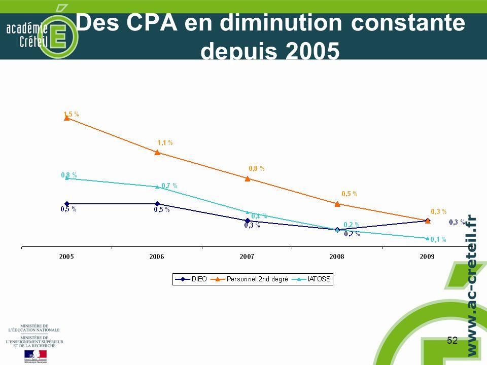 52 Des CPA en diminution constante depuis 2005