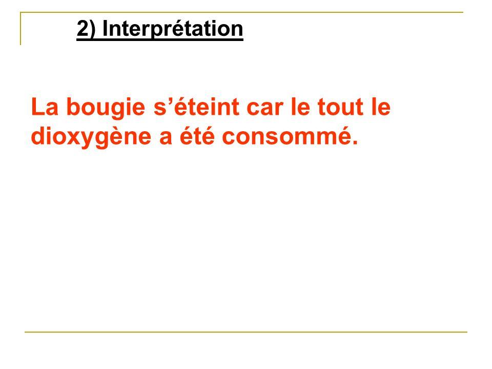 2) Interprétation La bougie séteint car le tout le dioxygène a été consommé.