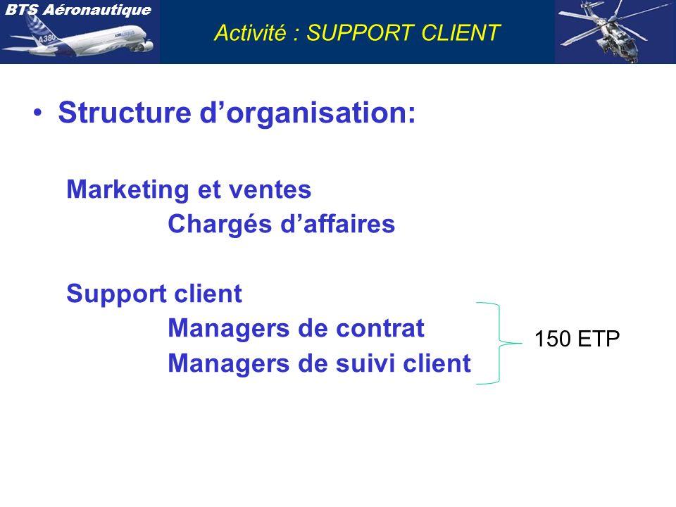 BTS Aéronautique Activité : SUPPORT CLIENT Structure dorganisation: Marketing et ventes Chargés daffaires Support client Managers de contrat Managers