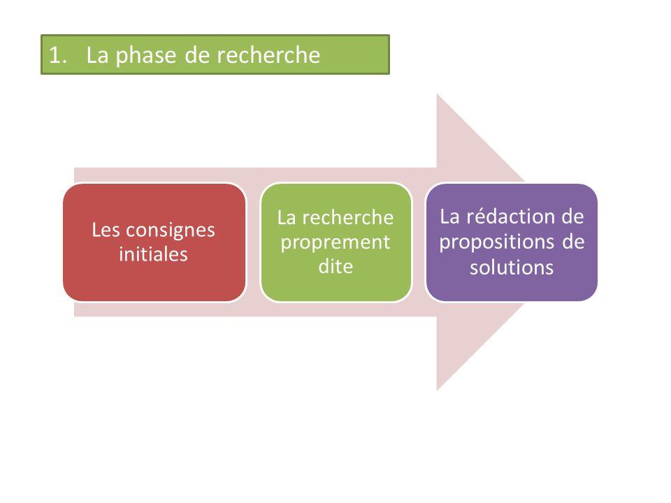 1.La phase de recherche Les consignes initiales La recherche proprement dite La rédaction de propositions de solutions