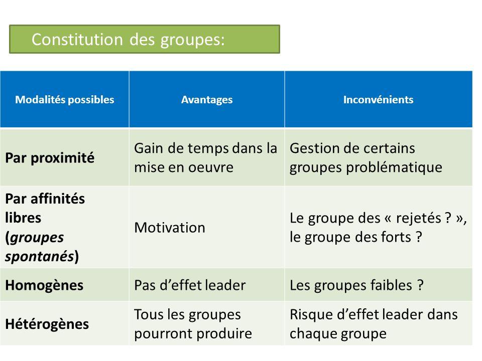 Constitution des groupes: Modalités possiblesAvantagesInconvénients Par proximité Gain de temps dans la mise en oeuvre Gestion de certains groupes pro