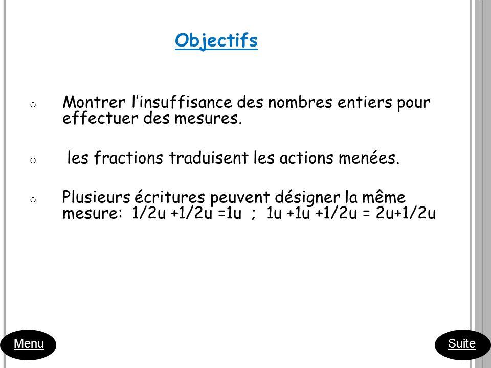 Menu Suite o Montrer linsuffisance des nombres entiers pour effectuer des mesures. o les fractions traduisent les actions menées. o Plusieurs écriture