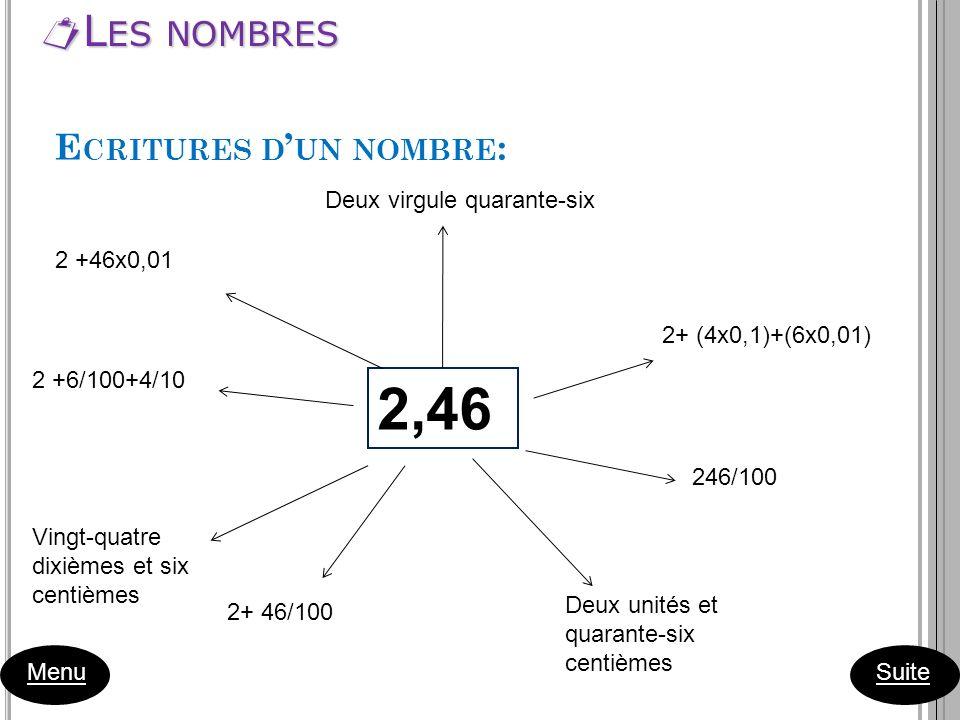 L ES NOMBRES L ES NOMBRES Menu Suite E CRITURES D UN NOMBRE : 2,46 Deux virgule quarante-six 2+ (4x0,1)+(6x0,01) 246/100 Deux unités et quarante-six c