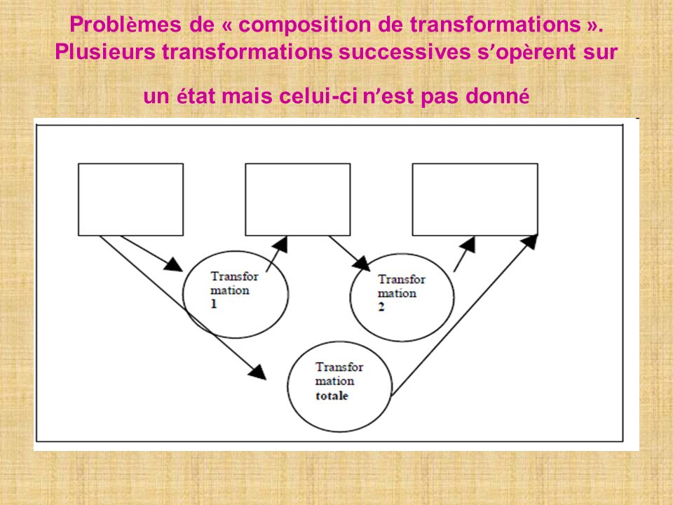 Probl è mes de « composition de transformations ». Plusieurs transformations successives s op è rent sur un é tat mais celui-ci n est pas donn é