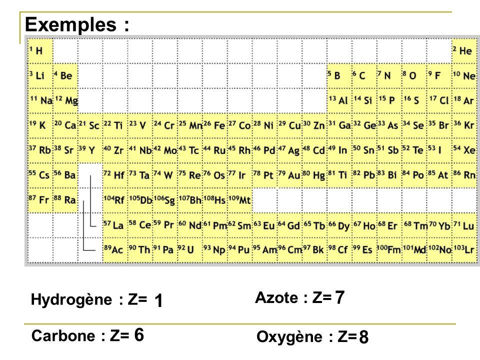 Exemples : Hydrogène : Z= Oxygène : Z= Carbone : Z= Azote : Z= 1 8 6 7