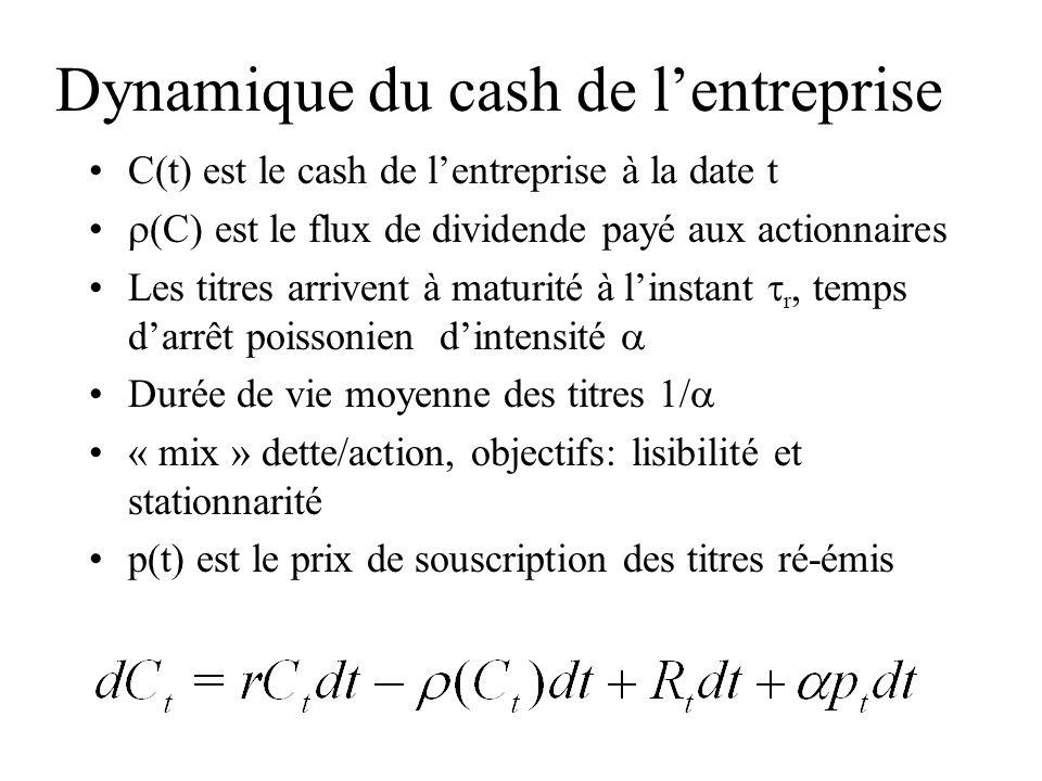 Dynamique du cash de lentreprise C(t) est le cash de lentreprise à la date t (C) est le flux de dividende payé aux actionnaires Les titres arrivent à maturité à linstant r, temps darrêt poissonien dintensité Durée de vie moyenne des titres 1/ « mix » dette/action, objectifs: lisibilité et stationnarité p(t) est le prix de souscription des titres ré-émis