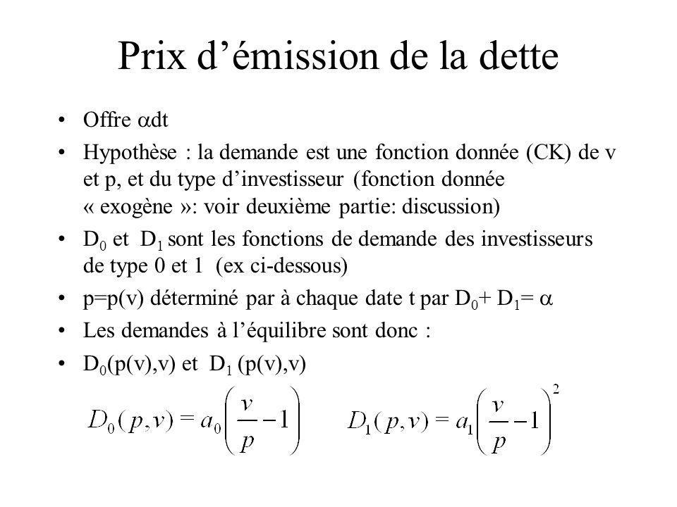 Prix démission de la dette Offre dt Hypothèse : la demande est une fonction donnée (CK) de v et p, et du type dinvestisseur (fonction donnée « exogène »: voir deuxième partie: discussion) D 0 et D 1 sont les fonctions de demande des investisseurs de type 0 et 1 (ex ci-dessous) p=p(v) déterminé par à chaque date t par D 0 + D 1 = Les demandes à léquilibre sont donc : D 0 (p(v),v) et D 1 (p(v),v)
