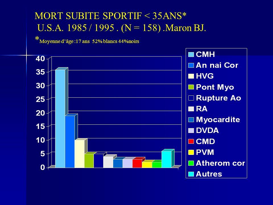 MORT SUBITE SPORTIF < 35ANS* U.S.A. 1985 / 1995. (N = 158).Maron BJ. * Moyenne dâge :17 ans 52% blancs 44%noirs