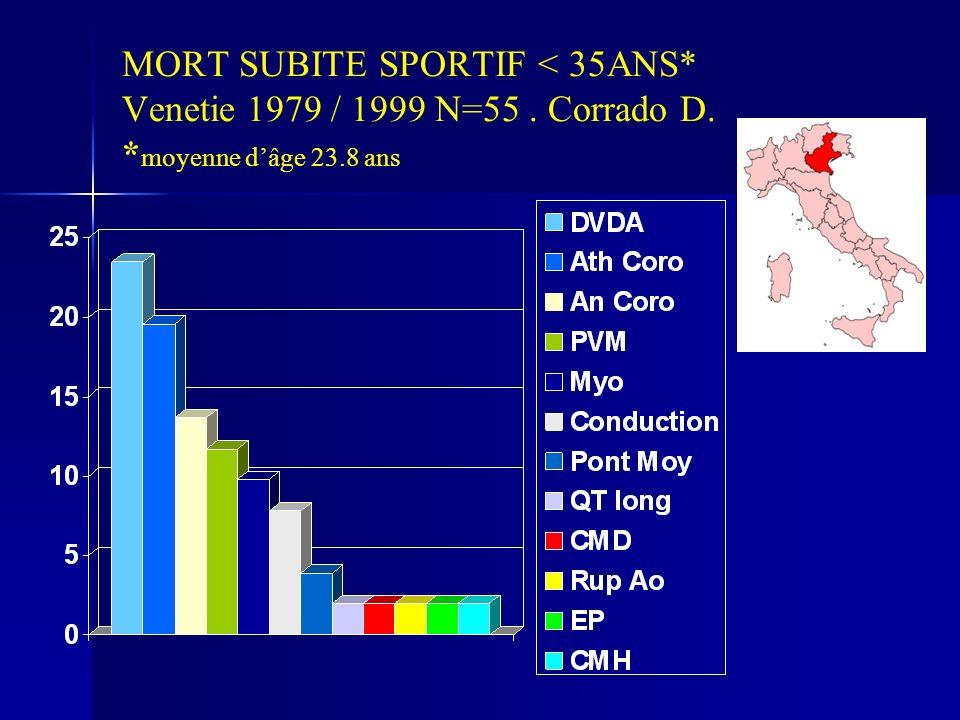 MORT SUBITE SPORTIF < 35ANS* Venetie 1979 / 1999 N=55. Corrado D. * moyenne dâge 23.8 ans