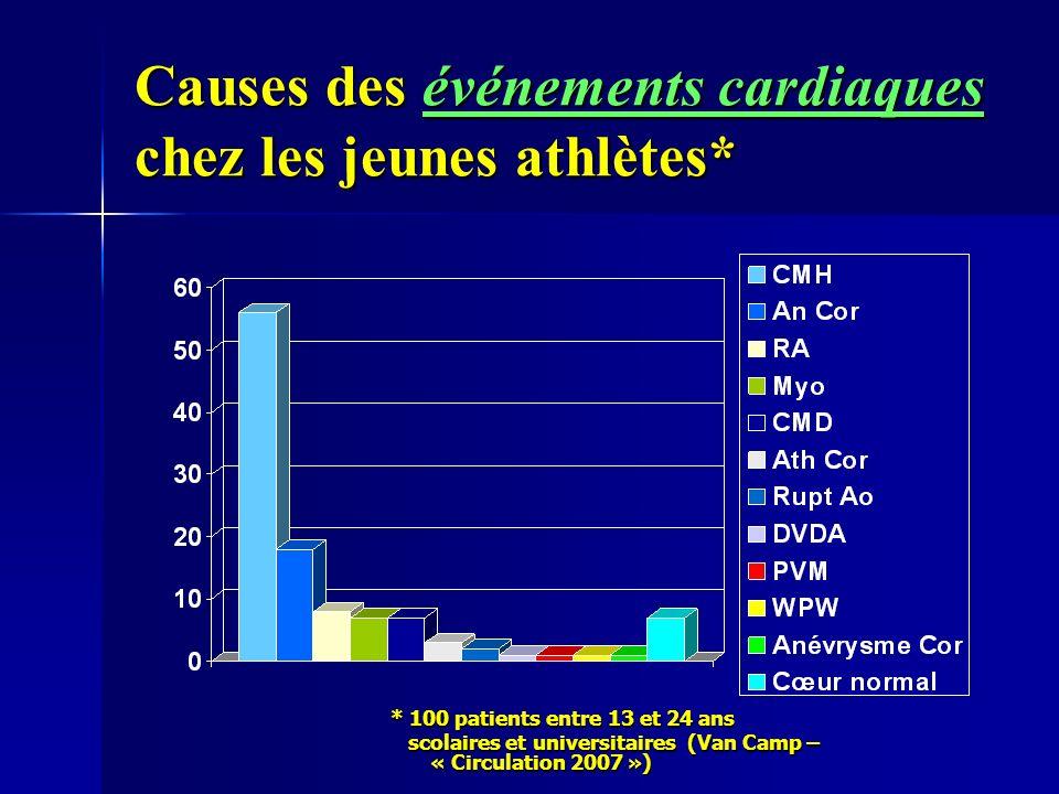 Causes des événements cardiaques chez les jeunes athlètes* * 100 patients entre 13 et 24 ans scolaires et universitaires (Van Camp – « Circulation 2007 ») scolaires et universitaires (Van Camp – « Circulation 2007 »)
