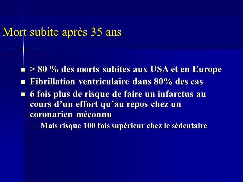 Mort subite après 35 ans > 80 % des morts subites aux USA et en Europe > 80 % des morts subites aux USA et en Europe Fibrillation ventriculaire dans 8