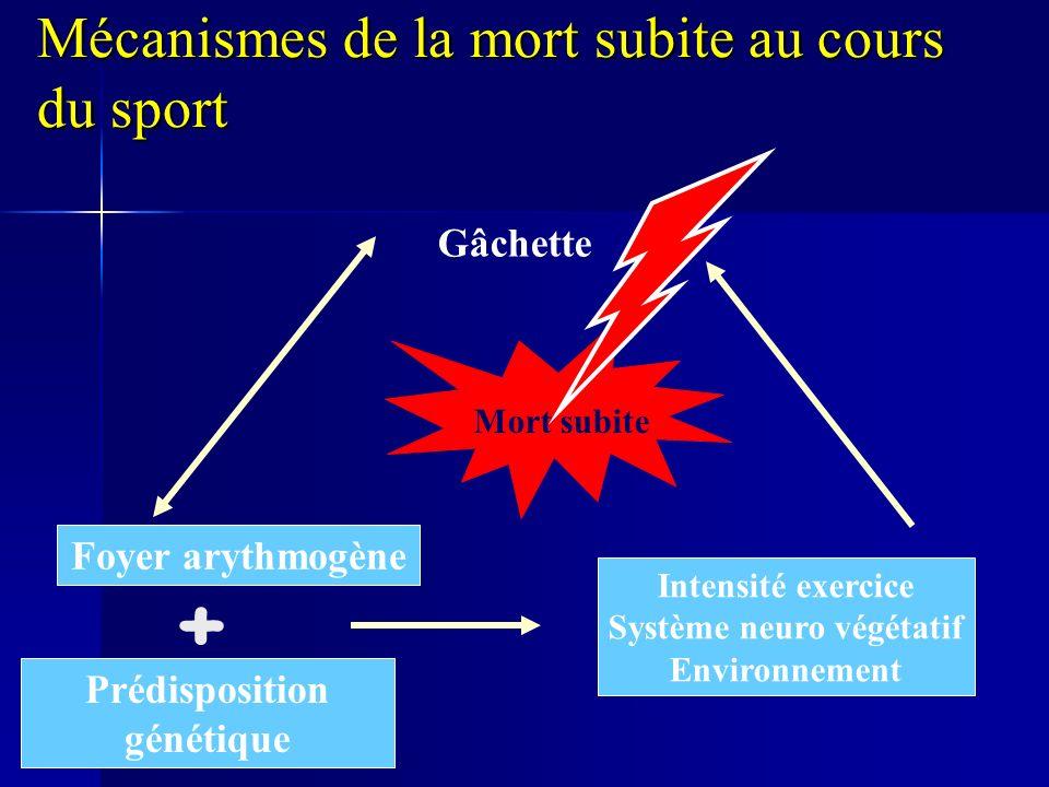 Mécanismes de la mort subite au cours du sport Foyer arythmogène Gâchette Intensité exercice Système neuro végétatif Environnement Prédisposition génétique + Mort subite