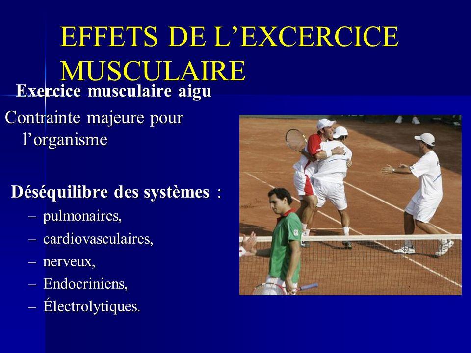 EFFETS DE LEXCERCICE MUSCULAIRE Exercice musculaire aigu Exercice musculaire aigu Contrainte majeure pour lorganisme Déséquilibre des systèmes : –pulmonaires, –cardiovasculaires, –nerveux, –Endocriniens, –Électrolytiques.