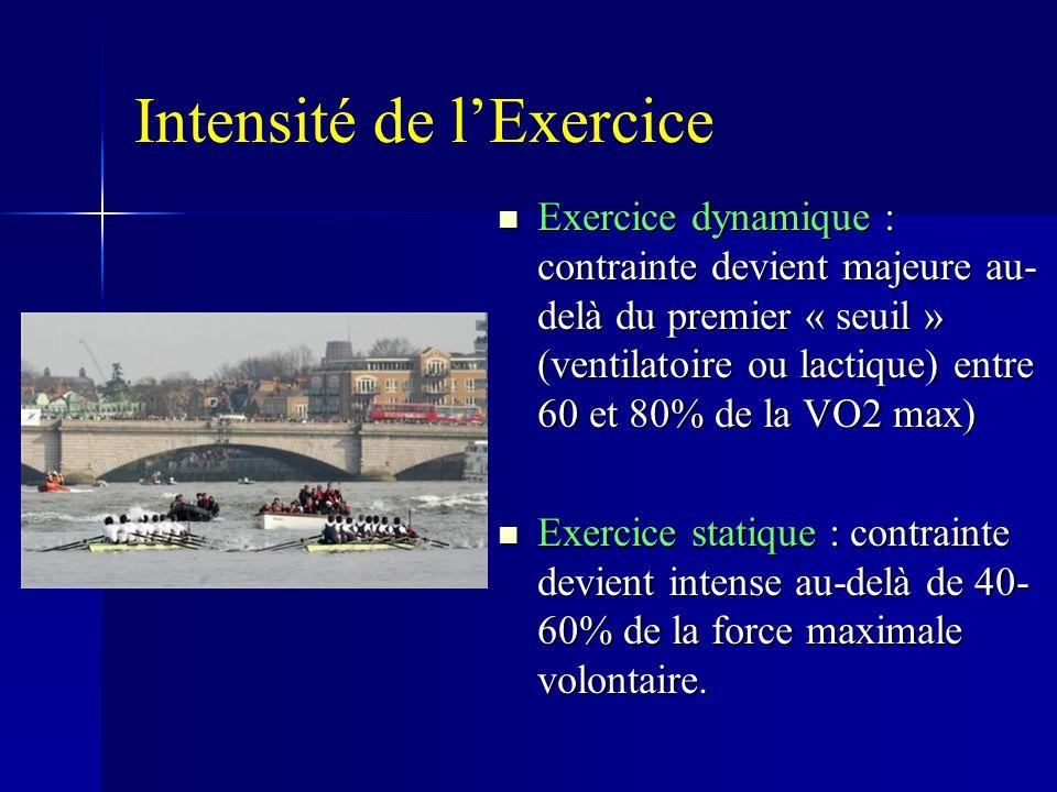 Intensité de lExercice Exercice dynamique : contrainte devient majeure au- delà du premier « seuil » (ventilatoire ou lactique) entre 60 et 80% de la VO2 max) Exercice dynamique : contrainte devient majeure au- delà du premier « seuil » (ventilatoire ou lactique) entre 60 et 80% de la VO2 max) Exercice statique : contrainte devient intense au-delà de 40- 60% de la force maximale volontaire.