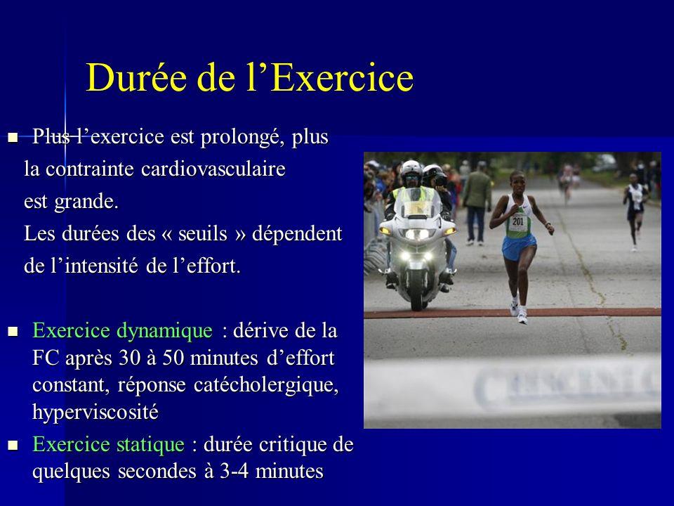 Durée de lExercice Plus lexercice est prolongé, plus Plus lexercice est prolongé, plus la contrainte cardiovasculaire la contrainte cardiovasculaire est grande.