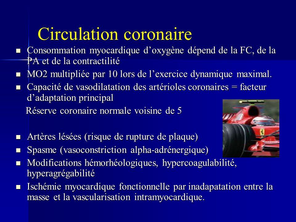 Circulation coronaire Consommation myocardique doxygène dépend de la FC, de la PA et de la contractilité Consommation myocardique doxygène dépend de la FC, de la PA et de la contractilité MO2 multipliée par 10 lors de lexercice dynamique maximal.