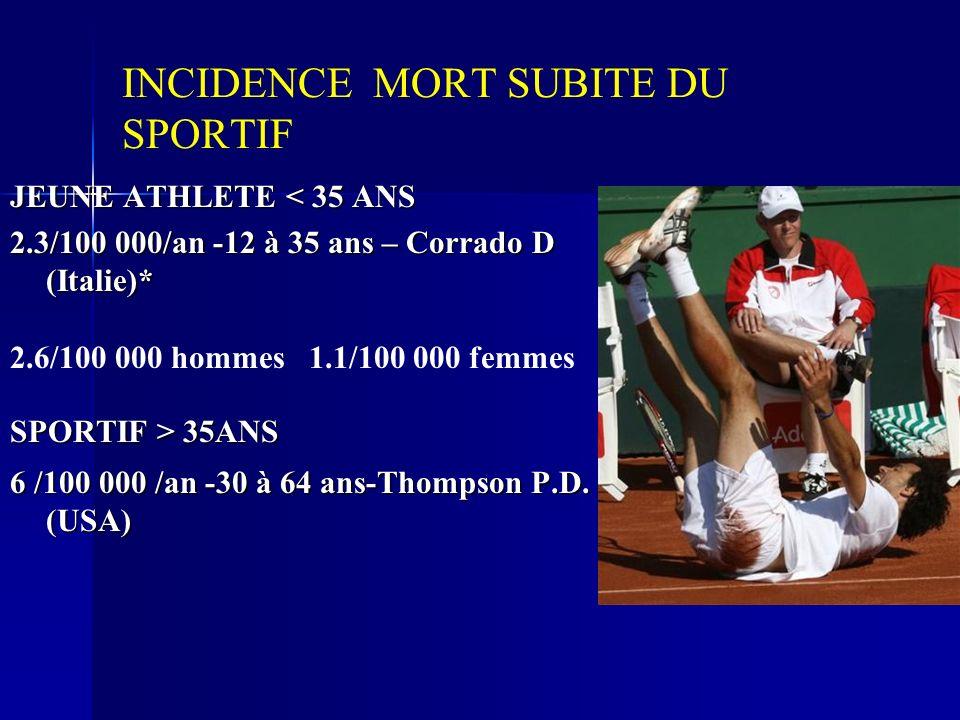 INCIDENCE MORT SUBITE DU SPORTIF JEUNE ATHLETE < 35 ANS 2.3/100 000/an -12 à 35 ans – Corrado D (Italie)* 2.6/100 000 hommes 1.1/100 000 femmes SPORTI