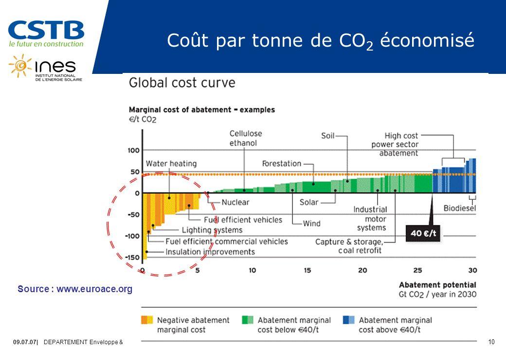 09.07.07| DEPARTEMENT Enveloppe & Revêtements PAGE 10 Coût par tonne de CO 2 économisé Source : www.euroace.org