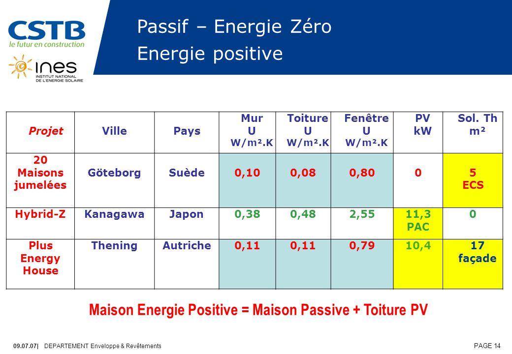 09.07.07| DEPARTEMENT Enveloppe & Revêtements PAGE 14 Passif – Energie Zéro Energie positive ProjetVillePays Mur U W/m².K Toiture U W/m².K Fenêtre U W/m².K PV kW Sol.