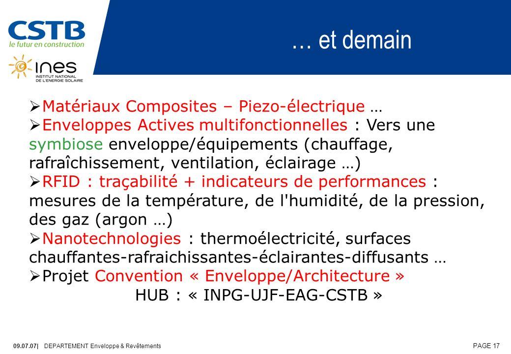 09.07.07| DEPARTEMENT Enveloppe & Revêtements PAGE 17 … et demain Matériaux Composites – Piezo-électrique … Enveloppes Actives multifonctionnelles : Vers une symbiose enveloppe/équipements (chauffage, rafraîchissement, ventilation, éclairage …) RFID : traçabilité + indicateurs de performances : mesures de la température, de l humidité, de la pression, des gaz (argon …) Nanotechnologies : thermoélectricité, surfaces chauffantes-rafraichissantes-éclairantes-diffusants … Projet Convention « Enveloppe/Architecture » HUB : « INPG-UJF-EAG-CSTB »