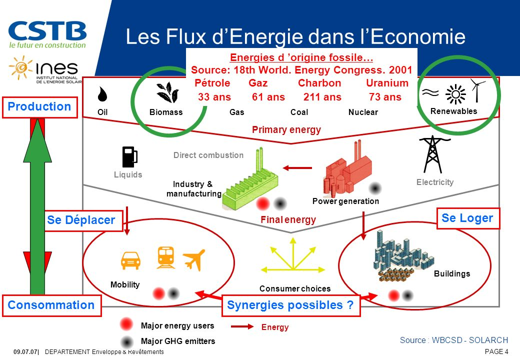 09.07.07| DEPARTEMENT Enveloppe & Revêtements PAGE 4 Les Flux dEnergie dans lEconomie Major energy users Major GHG emitters Energy Liquids Direct comb